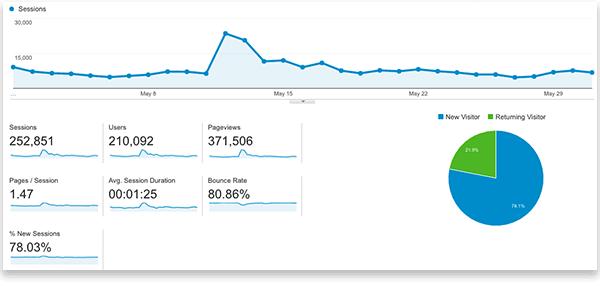 May-traffic-analytics