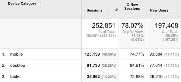 chart of mobile-vs-desktop-traffic google analytics