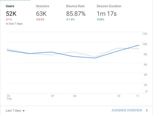 google analytics for blogging